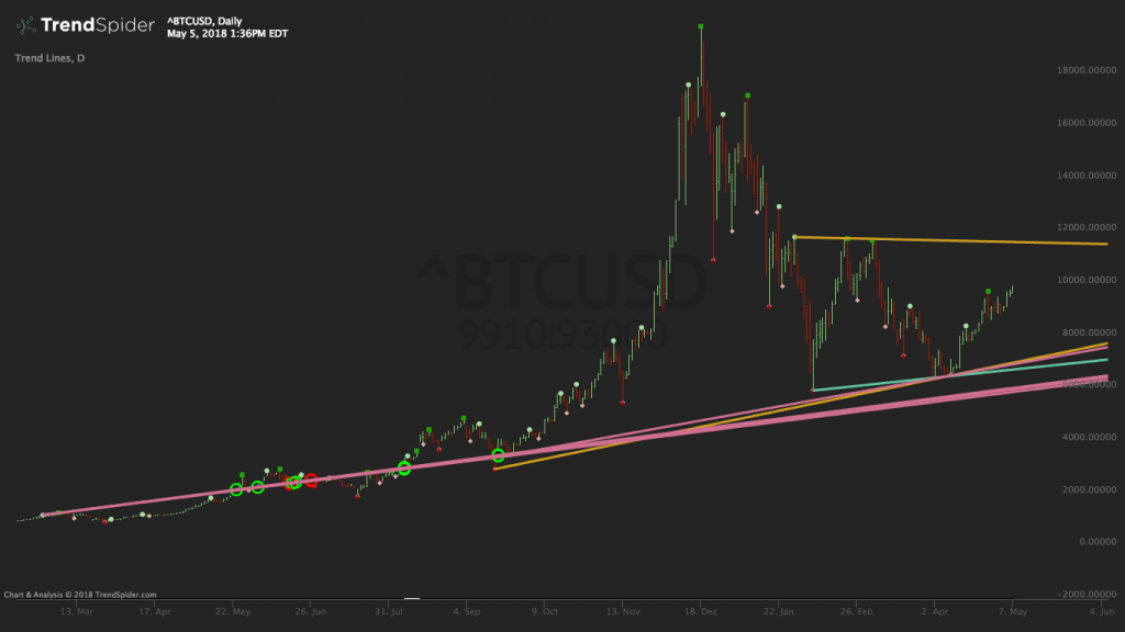 BTCUSD - Bitcoin vs. US Dollar