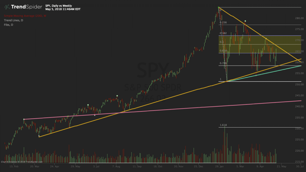 SPY Single Time Frame Chart 1