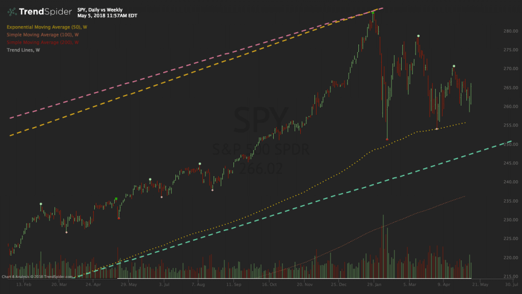 SPY Multi Time Frame Chart 1