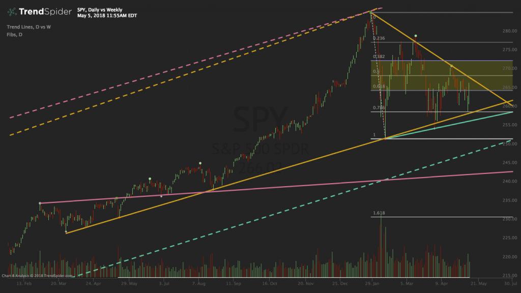 SPY Multi Time Frame Chart 2