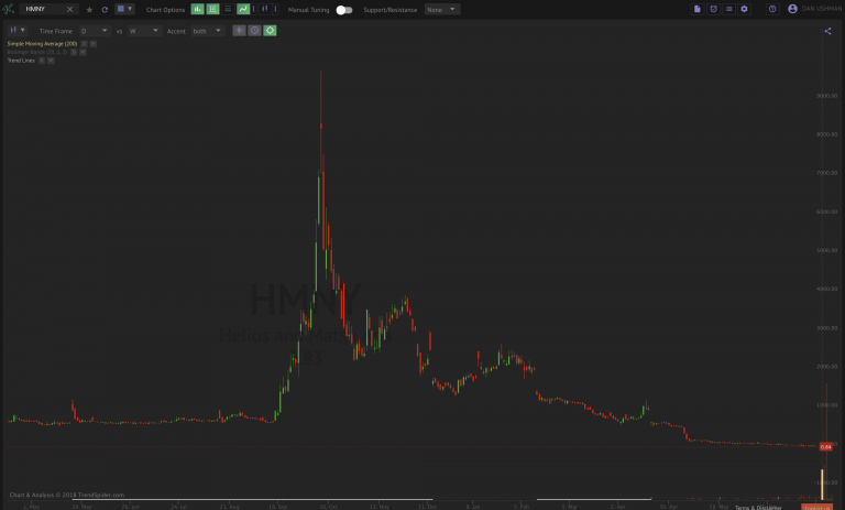 Example of a Penny Stock Crash