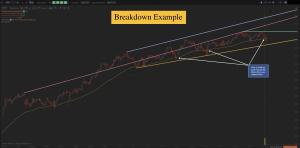 Chart Breakdown Example