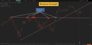 Chart Breakout Example