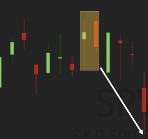 Bearish Engulfing Candlestick Pattern Example