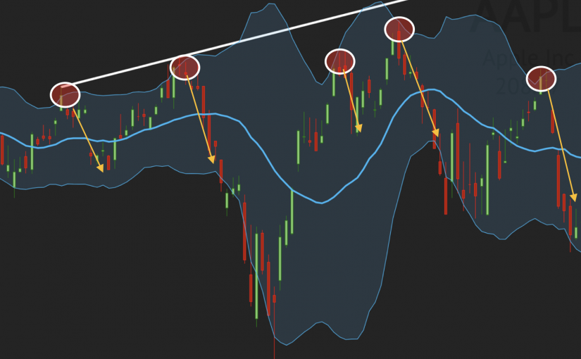 Trading the Bollinger Bands: How to use multiple Time frames