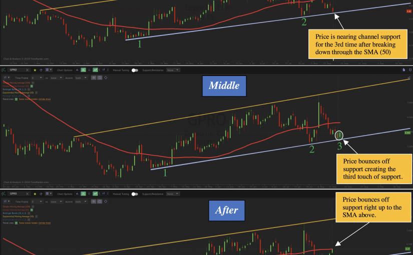 TrendSpider Strategy Guide: Trading the Price Channel