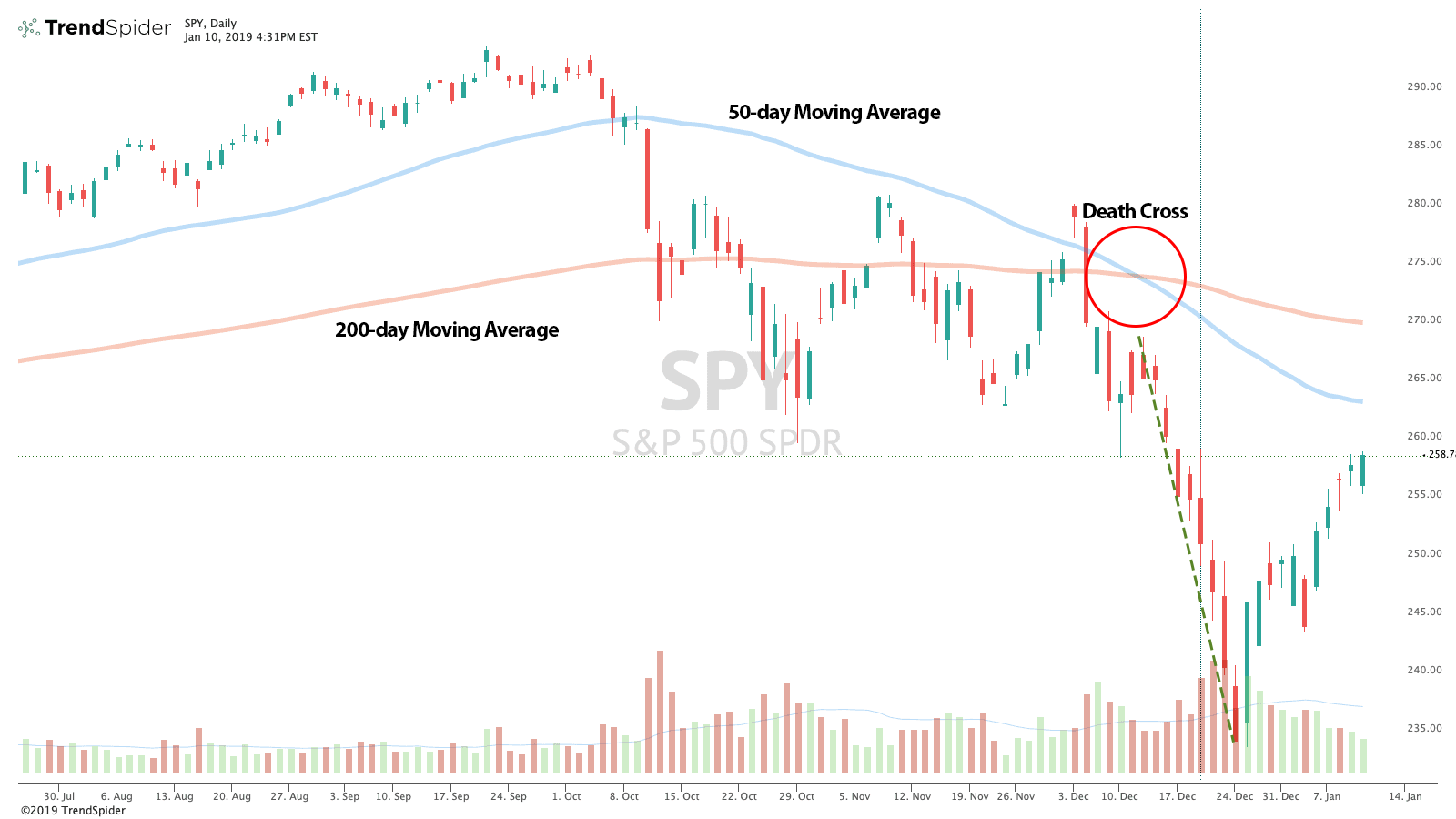 SPY Death Cross