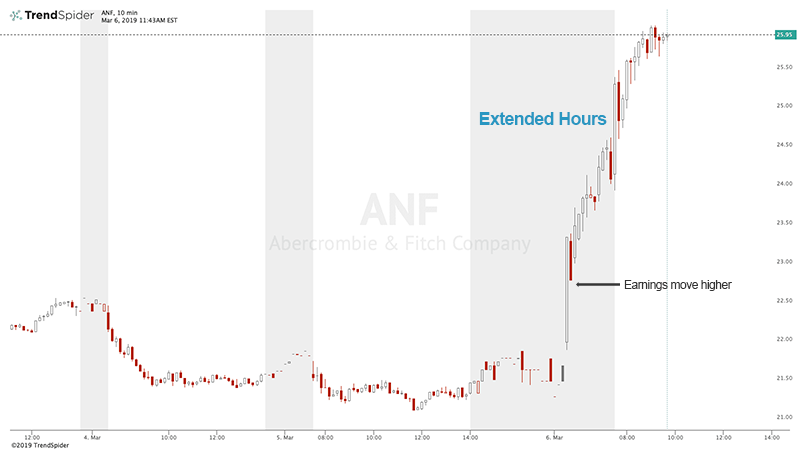 ANF Chart