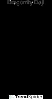 Dragonfly Doji Pattern
