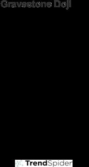 Gravestone Doji Pattern
