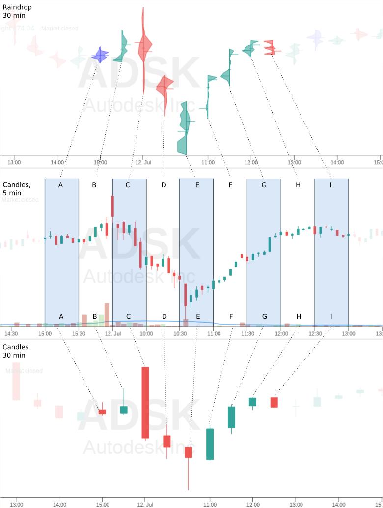 Raindrop Chart Comparison