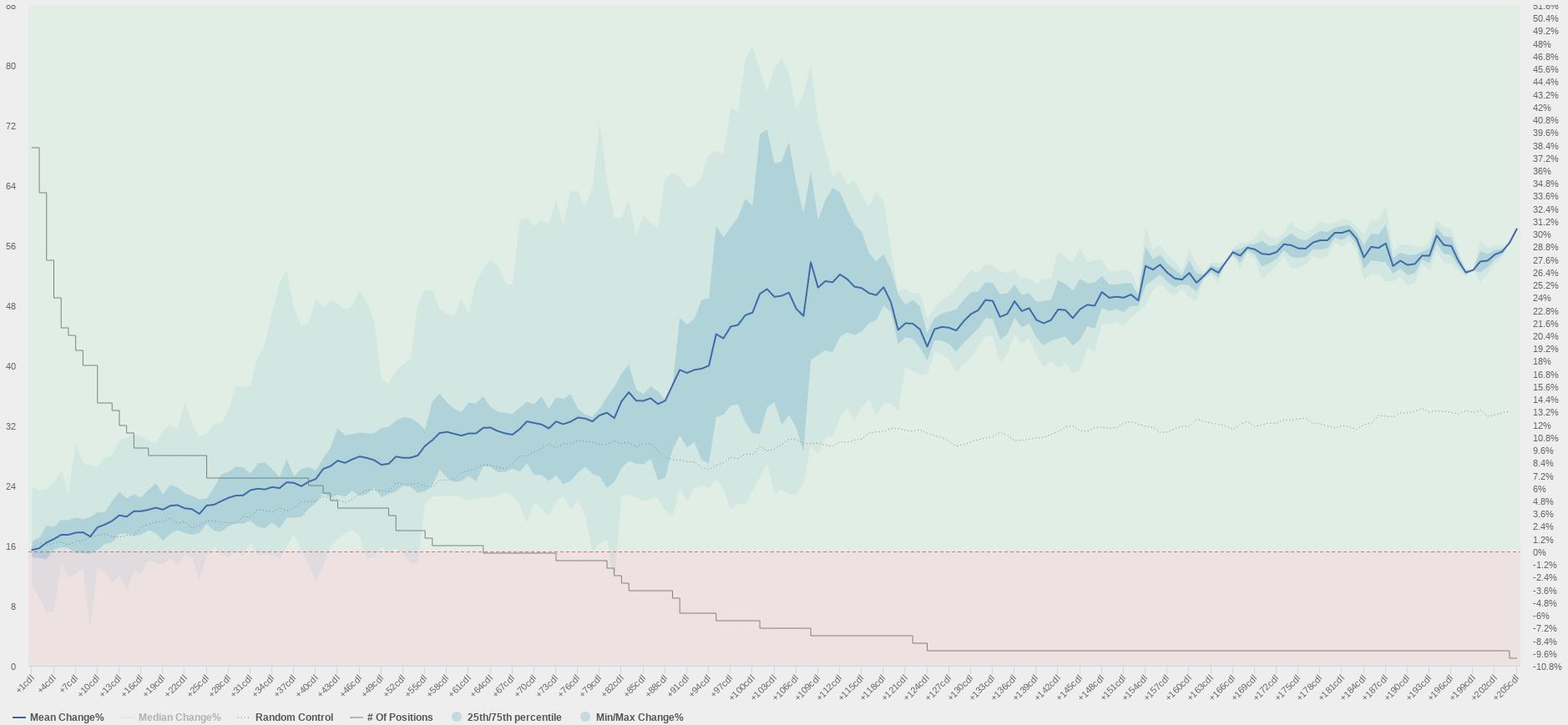Price Behavior Chart