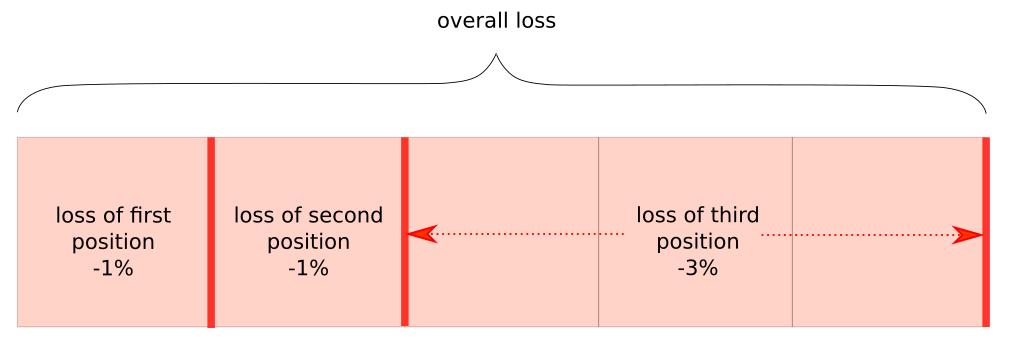Loss Breakdown Diagram