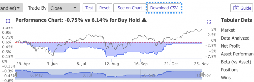 Backtest Results
