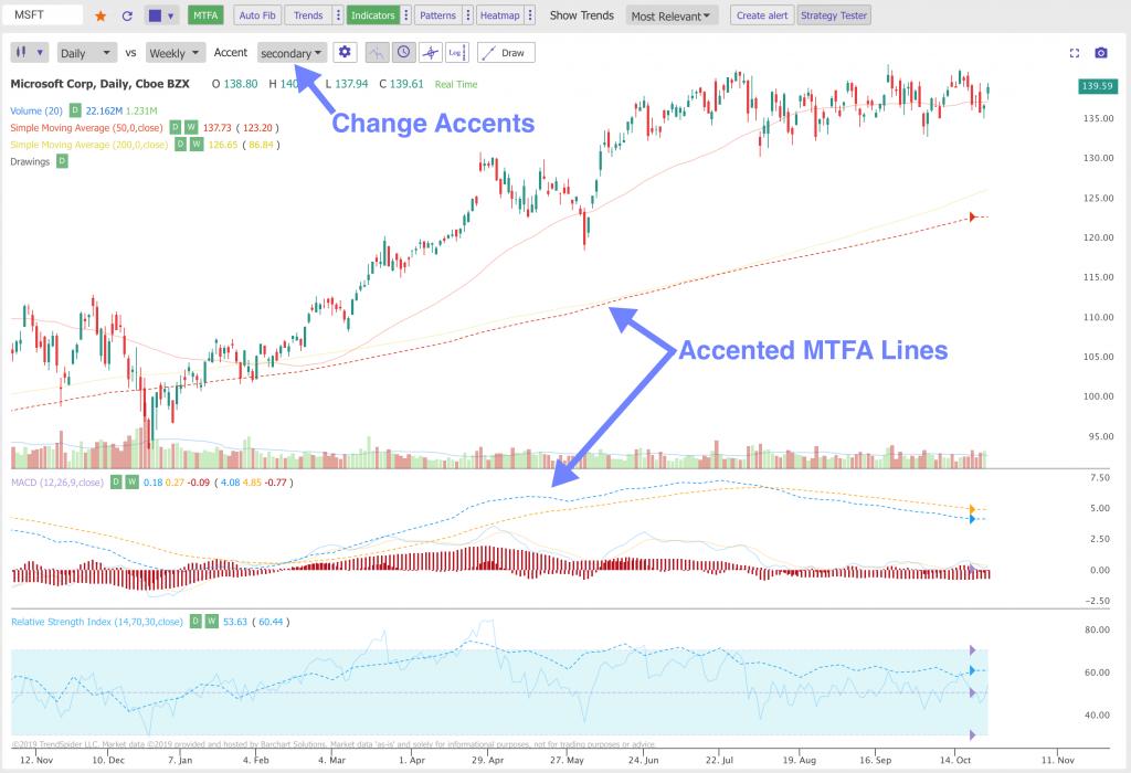 MTFA Accents on Chart