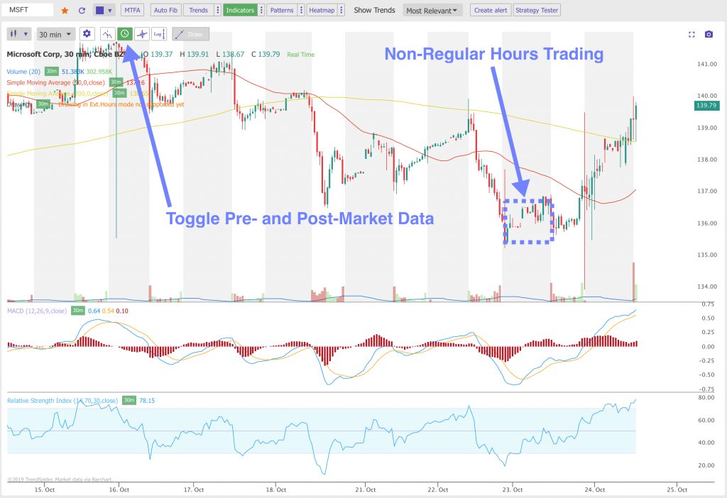 Pre and Post Market Data Chart