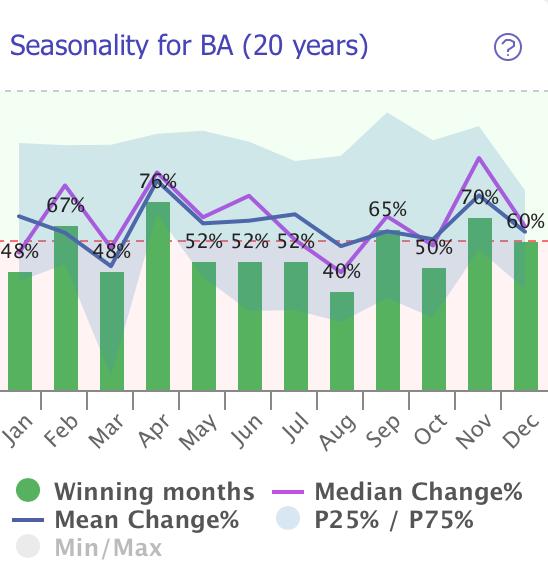 Seasonality Example