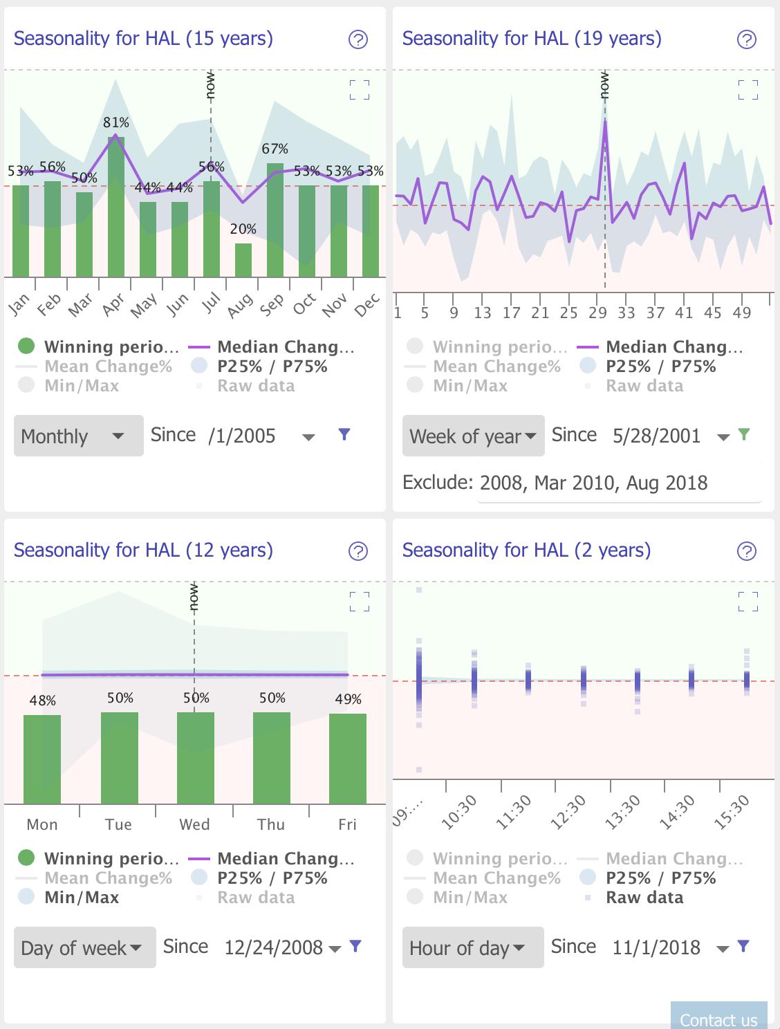 Seasonality Widgets Example