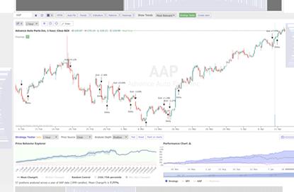 Automatic Analysis | Trend Lines | Fibonacci | TrendSpider